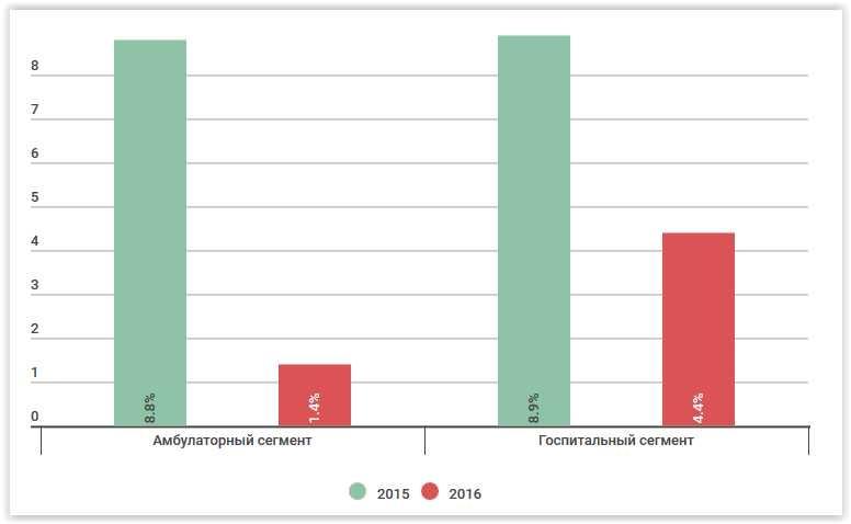 Росздравнадзор направил в Минздрав отчёт о ценах на лекарства из списка ЖНВЛП (жизненно необходимые и важнейшие лекарственные препараты), передаёт 17 февраля LIFE Здоровье. Цены на такие препараты регулирует государство — устанавливается верхняя планка, которую нельзя превышать. Как показал анализ, за 2016 год в большинстве случаев цены подтянулись к этой планке. При этом рост был не таким значительным, как в 2015 году, — на 1,4% в амбулаторном сегменте и на 4,4% в госпитальном.