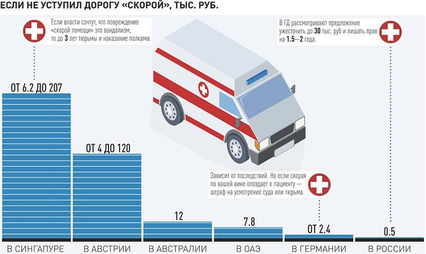 С 2010 по 2016 годы в России 1226 раз нападали на медиков. Бои без правил