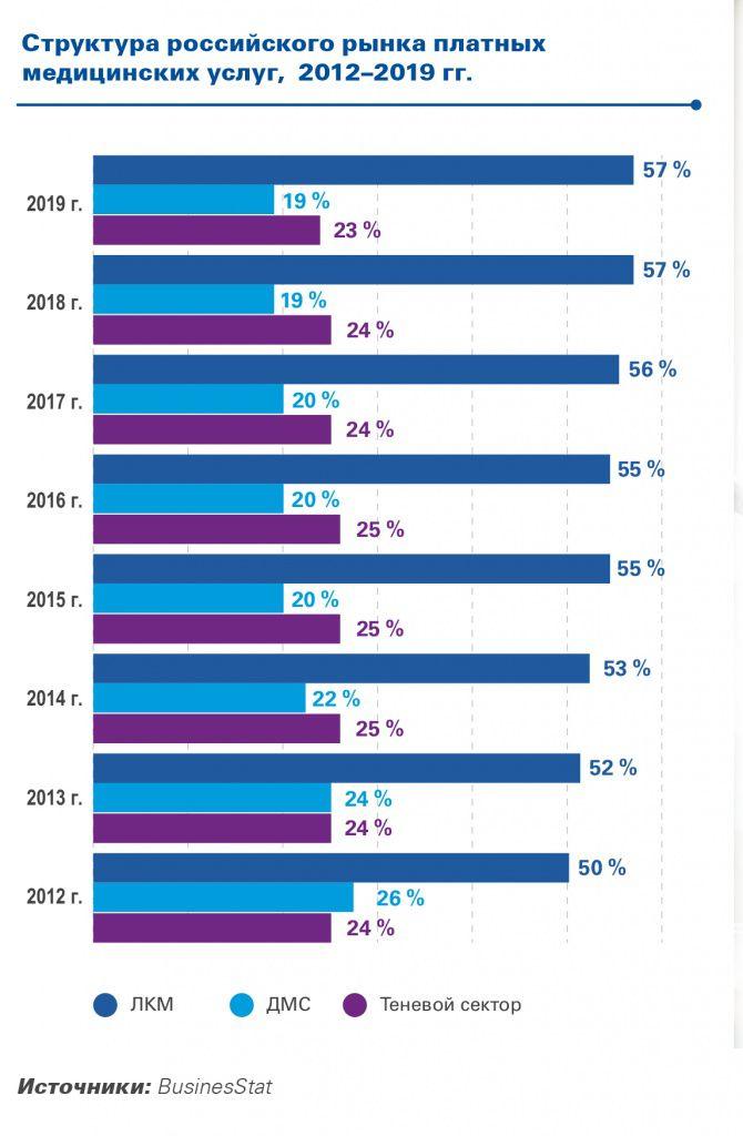 Аналитические компании KPMG и BusinesStat одновременно зафиксировали смещение пациентов из системы обязательного медицинского страхования в сегмент коммерческих медуслуг, как легальных, так и «теневых». Снижение доступности медпомощи, оказываемой за счет ОМС, а также отсутствие роста расходов работодателей на ДМС обещают в ближайшие два года устойчивое увеличение платежей за медуслуги из своего кармана в частных клиниках и платных отделениях государственных больниц – в среднем на 5,9% ежегодно.