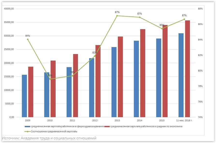 Рост зарплат в сфере здравоохранения – важнейший фактор решения проблемы дефицита квалифицированных кадров и материальной заинтересованности медработников в результатах их труда. Однако до поставленных целевых показателей пока что, увы, далеко.
