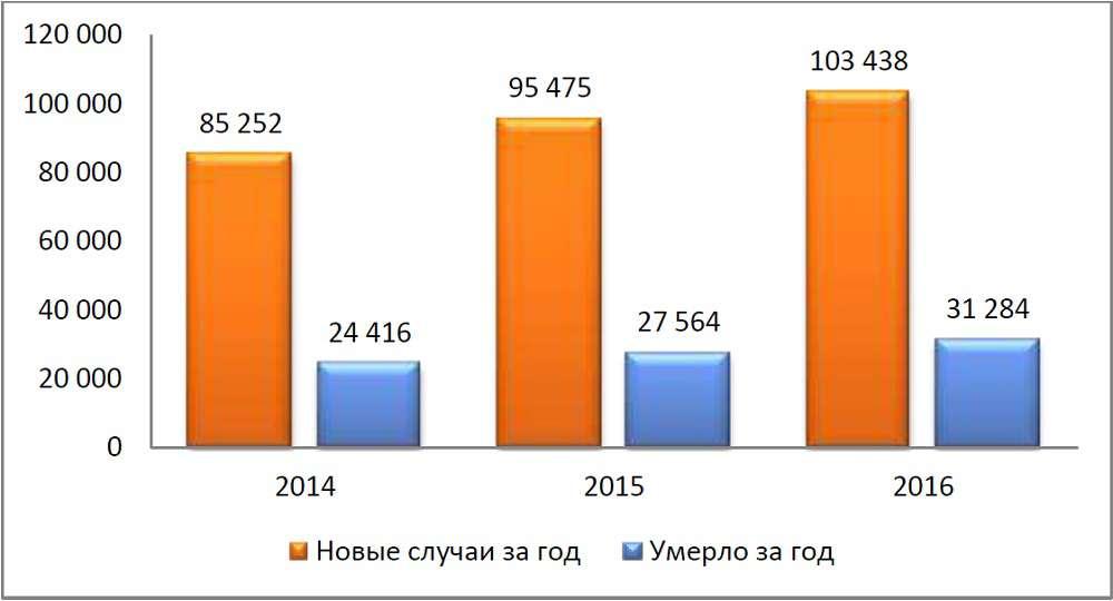 Эпидемиологическая ситуация с ВИЧ-инфекцией в России продолжает ухудшаться: в прошлом году ВИЧ-инфекцией заразились 103 438 человек за исключением выявленных анонимно и иностранных граждан. Такие данные представлены в ежегодном мониторинге закупок противовирусных препаратов, подготовленном экспертами международной коалиции по готовности к лечению ITPCru, передаёт medvestnik.ru. Показатель заболеваемости ВИЧ-инфекцией в России увеличился с 65,2 на 100 тыс. населения в 2015 году до 70,6 в 2016 году. По предварительным данным на 31 декабря 2016 года, общее число россиян с ВИЧ-инфекцией составляло 870952 человека. Из них на диспансерном учете в специализированных медицинских учреждениях в 2016 году состояли 77,5%. Умерли по разным причинам в 2016 году 31 284 человека. Это на 13,5% больше, чем в 2015 году.