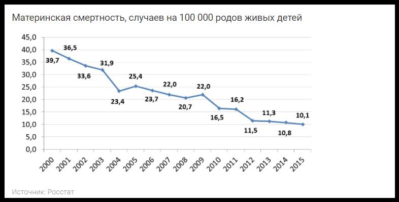 Специалисты призывают не раздувать информацию о почти двукратном сокращении коек длябеременных женщин и рожениц: с 122,7 тыс. в 1990 году до 69,4 тыс. в 2015-м.