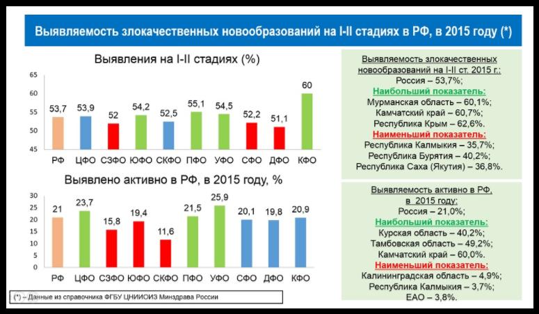 Выводы экспертов: недостаточное применение новых методов лечения онкологических заболеваний в России, низкая доступность инновационных технологий, в том числе лекарственных препаратов, и невысокая доля в структуре общих расходов на онкологическую помощь, чем обусловлен и разный уровень ее доступности в субъектах. Число ускорителей для лучевой терапии в России ниже потребности на порядок (их нужно не менее тысячи), кроме этого, необходимо построить четыре центра ионно-лучевой терапии и 100 центров ПЭТ. В российской практике до сих пор преобладают хирургические методы лечения злокачественных новообразований, а не комбинированная терапия.