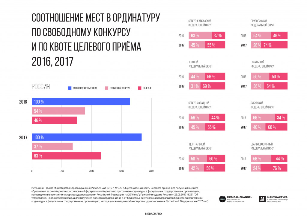 Петровский квартал киев цены