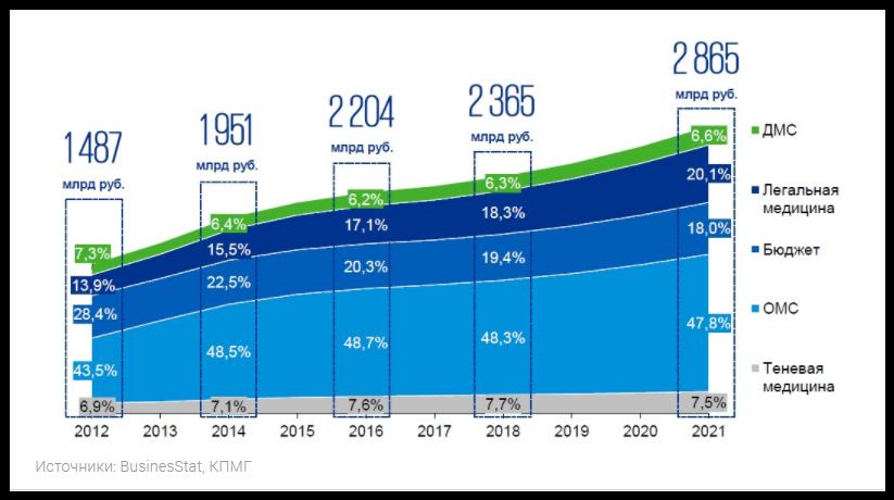 После серьезного спада 2015 года рынок ДМС второй год демонстрирует позитивную динамику. Открываются частные клиники, появляются новые технологии в медицине, люди активнее интересуются альтернативами ОМС – все это служит стимулом для дальнейшегоразвития добровольного медстрахования. По итогам 2017 года, по разным оценкам, рост сектора составит 5-7% в денежном выражении. Денег больше, а пациентов? По данным Банка России, за I квартал текущего года страховщики собрали 68,5 млрд рублей премий по договорам ДМС. На 10,8% больше, чем за аналогичный период 2016 года. Темп роста рынка выше показателя 2016 года на 4,7%. Всего с января по март 2017 года страховые медицинские компании (СМК) выплатили 22,9 млрд рублей.