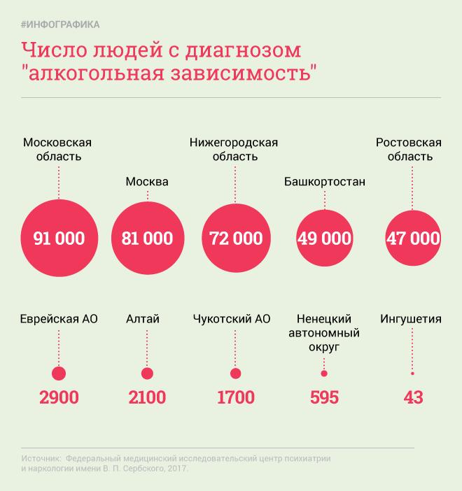 Федеральный медицинский исследовательский центр психиатрии и наркологии имени В. П. Сербского подсчитал, сколько людей с алкогольной зависимостью живёт в каждом регионе России. Всего медицинские организации в 2016 году зарегистрировали 1,6 млн пациентов с таким диагнозом. Больше всего алкоголиков, судя по данным центра, — в Московском регионе. Подмосковье занимает первое место (91 тыс. жителей с алкогольной зависимостью), Москва — второе место (81 тысяча жителей с алкогольной зависимостью). Также в пятёрке лидеров — Нижегородская область, Башкортостан и Ростовская область.