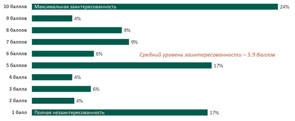 В среднем российские врачи оценивают свою заинтересованность в участии в системе непрерывного медицинского образования на уровне 6 баллов из 10. Это следует из данных интернет-опроса среди аудитории социальной сети «Доктор на работе». В ходе исследования 1677 российских врачей 20 специальностей ответили на вопросы об уровне своей осведомленности и о своем участии всистеме НМО. Выяснилось, что 50% из них считают себя хорошо осведомленными и еще 48% имеют некоторое представление об этом.