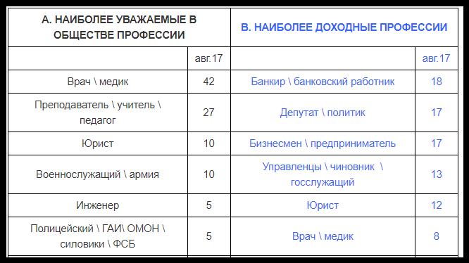 Специалисты «Левада-центра» провели опрос, который показал, что врач является самой уважаемой профессией среди россиян. Он проводился в период с 18 по 22 августа среди 1600 человек в возрасте от 18 лет. Всего были задействованы жители 137 населённых пунктов в 48 регионах страны.