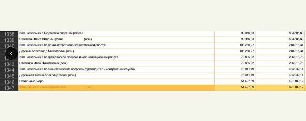 """Силовики проверяют руководство главного """"криминального"""" морга Москвы на серые схемы закупок и оплату труда мёртвых душ. На прошлой неделе ФСБ обыскала главный морг Москвы — Царицынский. И сразу же его директор Евгений Кильдюшов вместе с заместителем Оксаной Дорониной написали заявления по собственному. Сейчас Следственный комитет начал доследственную проверку по заявлению сотрудников морга, которая может закончиться для бывших начальников уголовным делом. Бухгалтеры и патологоанатомы заявляли следователям о серых финансовых схемах своего руководства. Те якобы платили зарплату мёртвым душам и закупали оборудование по завышенной цене."""