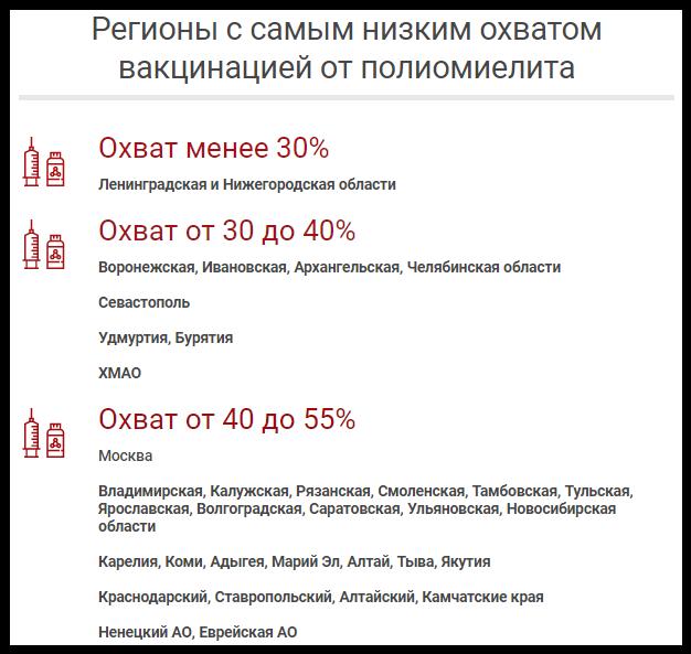 Самые высокие риски заразиться болезнью, вызывающей паралич и даже смерть, — в Калининградской, Ульяновской, Челябинской областях, Камчатском крае, на Алтае, в Якутии, Калмыкии и Северной Осетии. В этих регионах вакцин от полиомиелита нет. В России не хватает вакцин от полиомиелита. По данным источника, к такому выводу пришёл Роспотребнадзор, проведя мониторинг в регионах.Не хватает более 800 тысяч доз вакцин. Сейчас в регионах есть 680 тысяч доз, а нужно почти 1,5 млн.