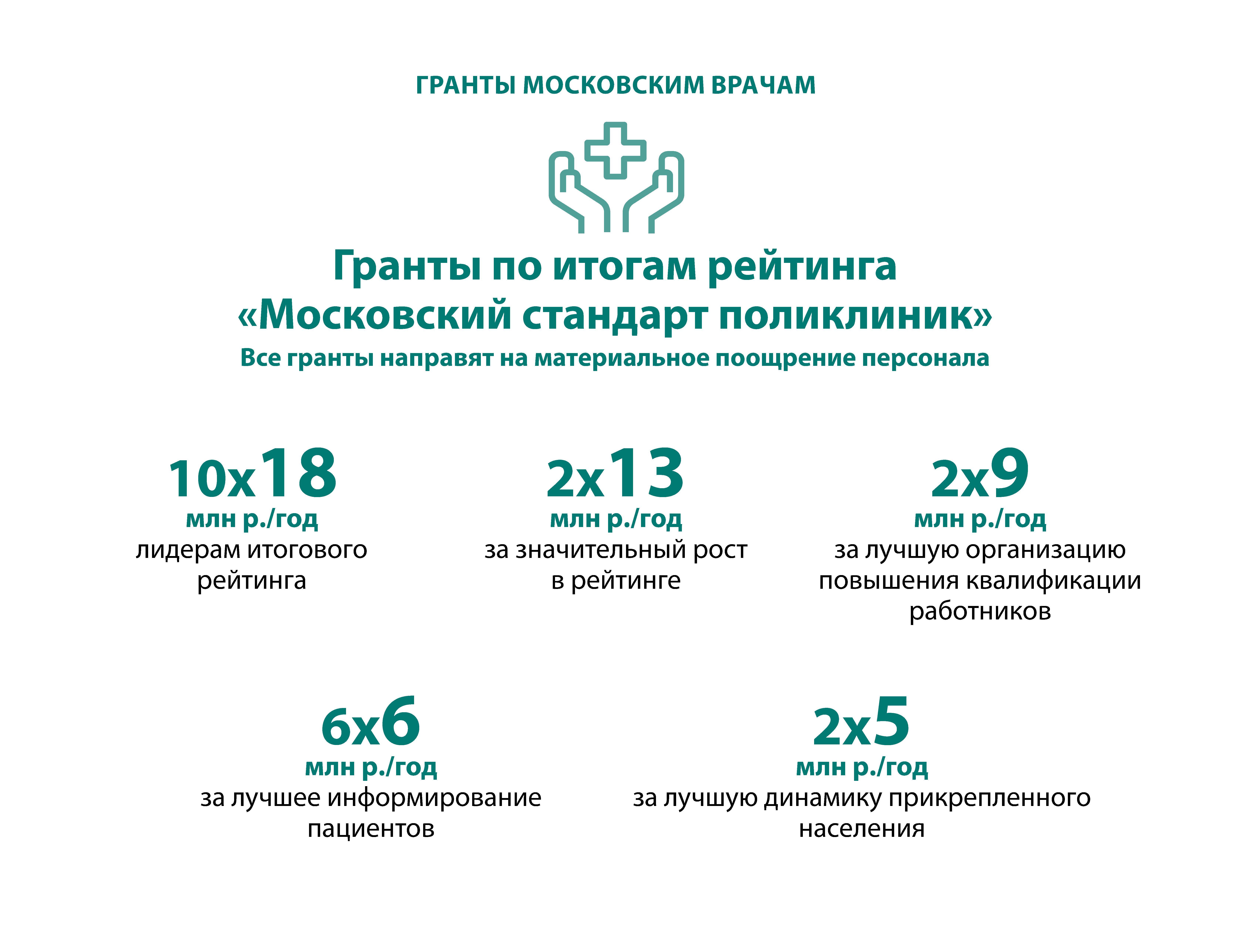 Лучшие медицинские учреждения, работающие по московскому стандарту здравоохранения, получат денежные гранты, сообщилСергей Собянинна заседании Президиума Правительства Москвы. «Практически все городские поликлиники работают в системе обязательного медицинского страхования, которое подразумевает клиентоориентированный подход: чем больше пациентов, прикрепленных к поликлинике, тем больше она получает финансирования. Тем не менее такого стимула явно недостаточно. Поэтому мы сегодня на заседании рассмотрим и примем целую систему грантов, поощряющих поликлиники, достигшие наилучших показателей по качественной работе с пациентами, повышению квалификации», — отметил Сергей Собянин.