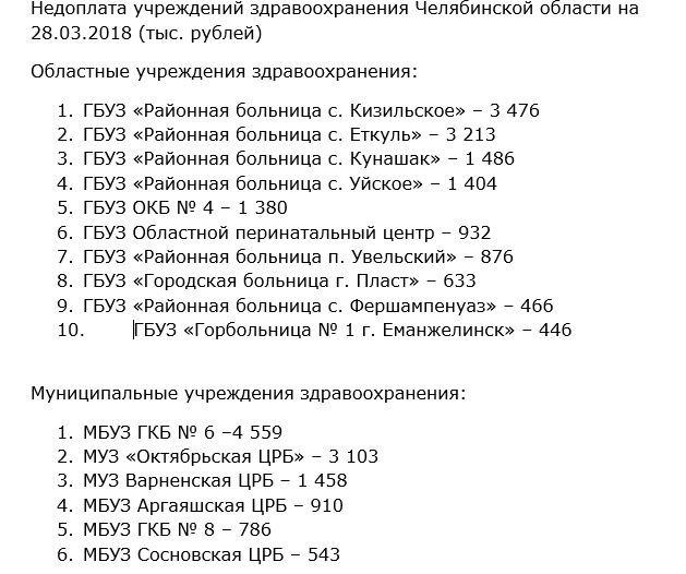 Несколько медучреждений Челябинской области получили уведомления от энергетиков о скором отключении от энергосети, передаёт Znak.com. Причина — миллионные долги за свет и отсутствие гарантий оплаты. Так, задолженность больниц региона перед ПАО «Челябэнергосбыт» к концу марта 2018 года превысила 30 млн рублей за электроэнергию и ещё 2,3 миллиона по штрафным санкциям за несвоевременную оплату.