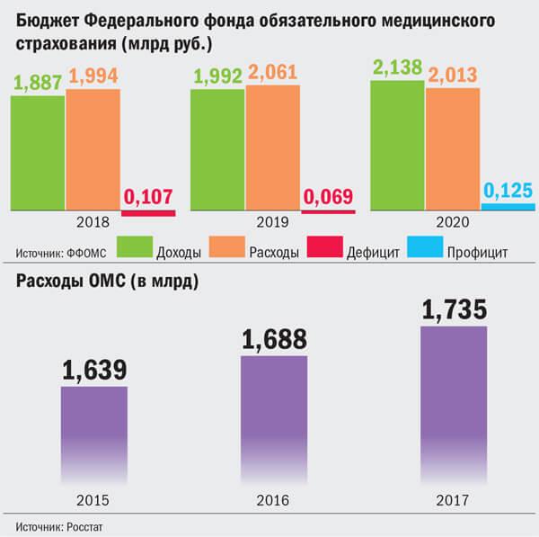 В Совете Федерации намерены сделать страховую медицину реальной 2