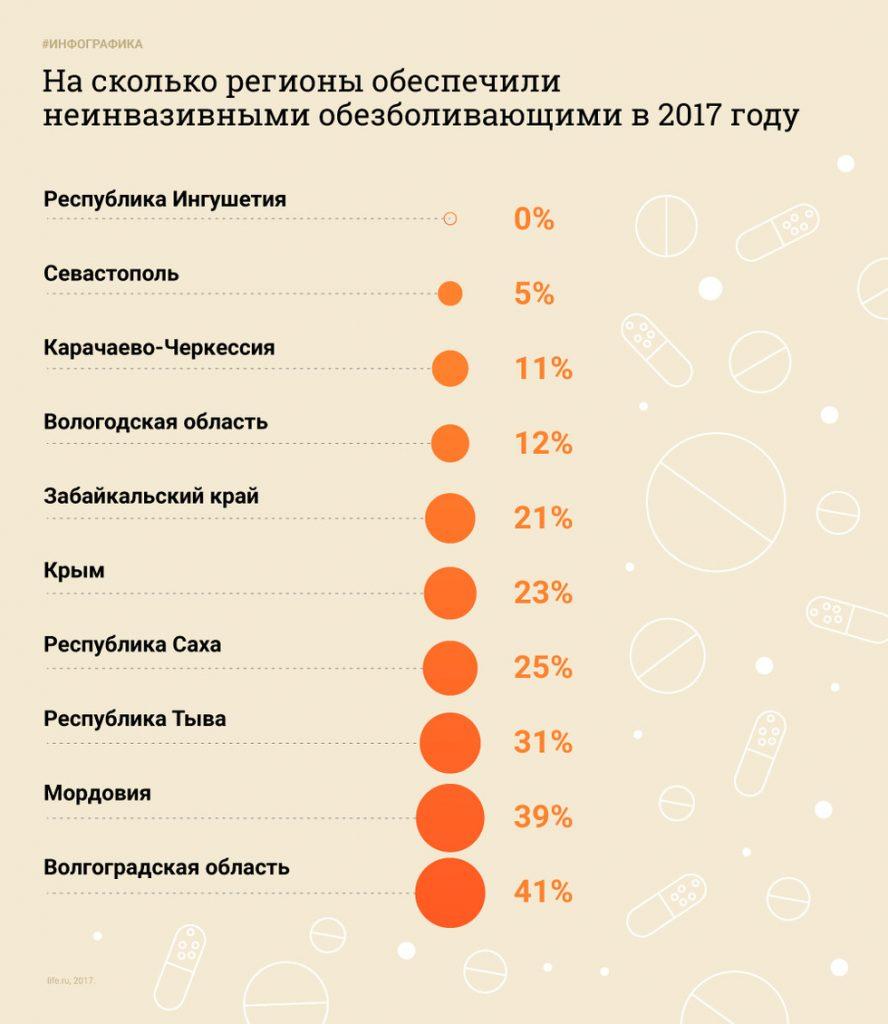 Согласно подсчётам Минздрава и фармкопмании «Московский эндокринный завод», который является главным производителем наркотических обезболивающих в России, в стране наблюдается острая нехватка обезболивающих. В прошлом году по всей территории РФ требовалось 389 тысяч упаковок наркотических обезболивающих, но регионы получили только 267 тысяч, что составляет 69% от необходимого числа.