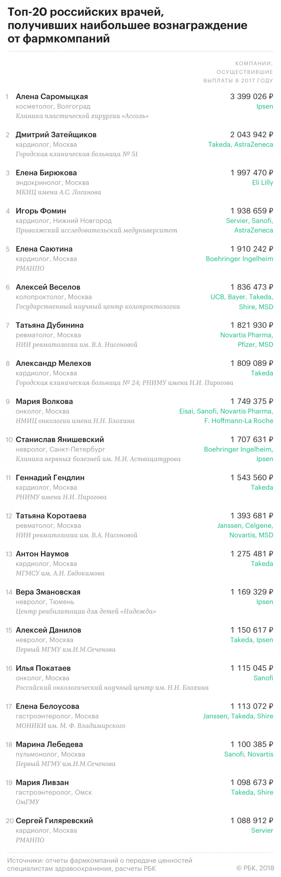 В 2017 году выплаты от иностранных фармкомпаний получили порядка 41 тысячи российских врачей. Всего доктора заработали более 3,3 миллиарда рублей, а 25 из них – получили более миллиона каждый, передаёт РБК. Количество выплат