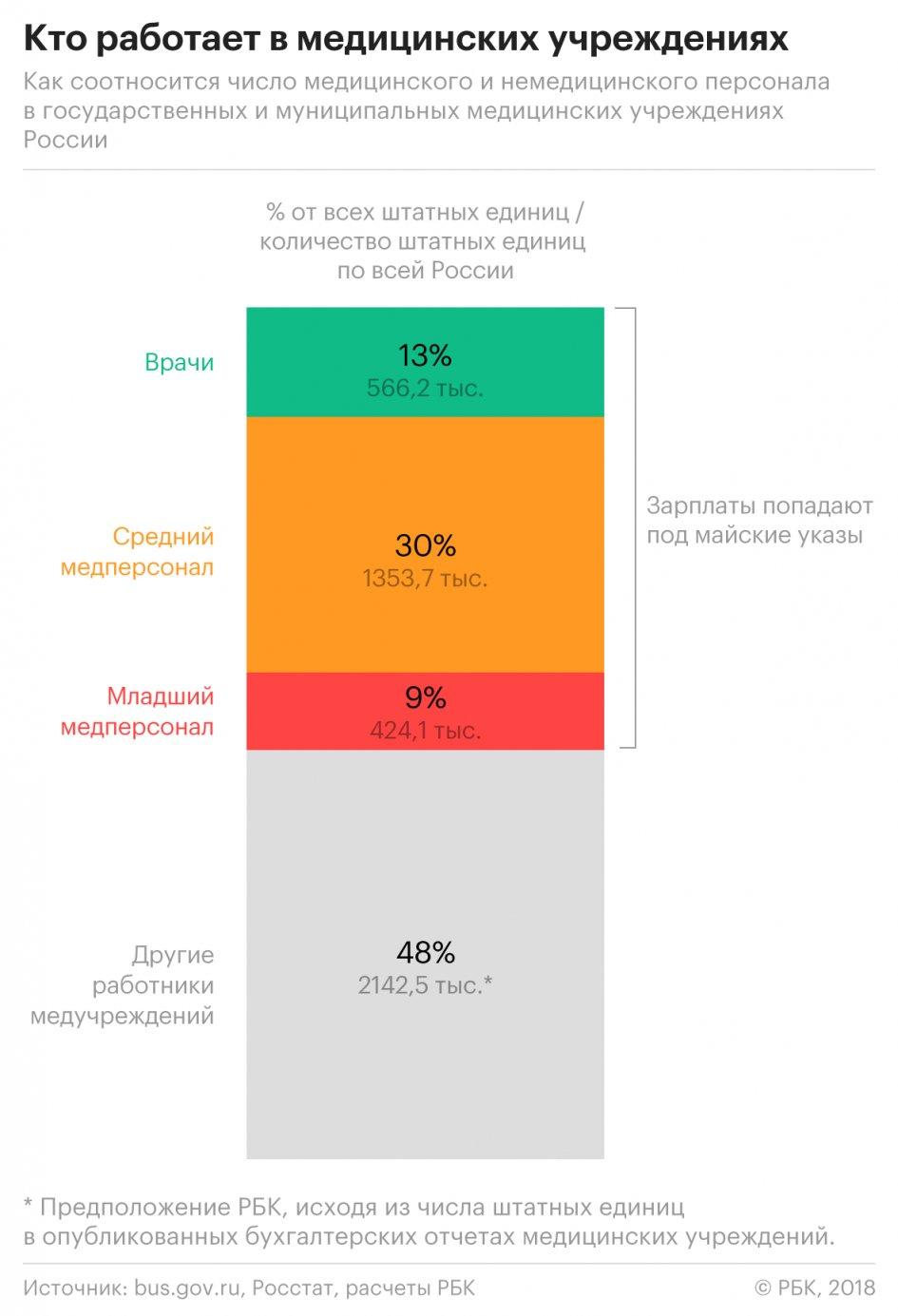 Большинство российских медучреждений не смогли бы выплатить зарплату немедицинскому персоналу или она была бы ниже прожиточного минимума, если бы реально выполнили майские указы президента РФ Владимира Путина от 2012 года и повысили заработную плату медработникам, передаёт РБК. Не хватает денег
