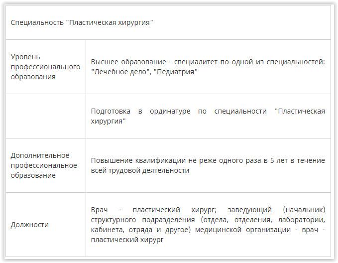 В медицинских организациях пластической хирургии прошла серия проверок, при которых оказалось, что наличие сертификата у медработника не означает у него права на осуществление медицинской деятельности, передаёт melegal.ru. 3 июля 2018 года в силу вступил приказ Минздрава РФ от 31.05.2018 г.№ 298н, существенно ужесточивший требования к организациям, осуществляющим деятельность по пластической хирургии, по сравнению с действовавшим до указанной даты Приказом Минздрава РФ от 30.10.2012 г.№ 555н.