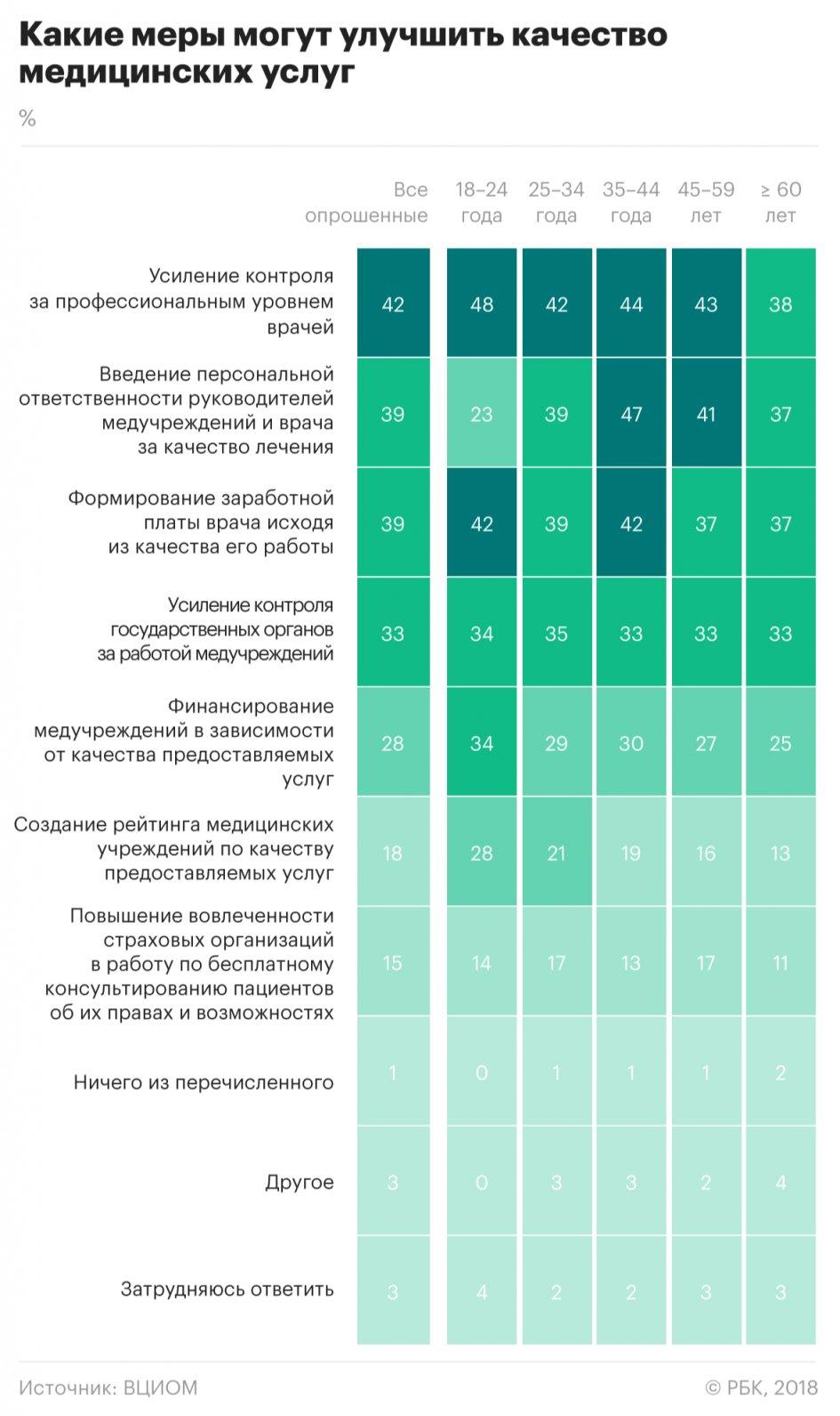 Около 40% россиян хотят, чтобы оценка качества работы врача напрямую влияло на его зарплату, а также была введена персональная ответственность докторов. Такие результаты дал последний опрос ВЦИОМ по теме медицины, передаёт РБК. Телефонный опрос прошли 1,6 тысячи россиян 17 октября.