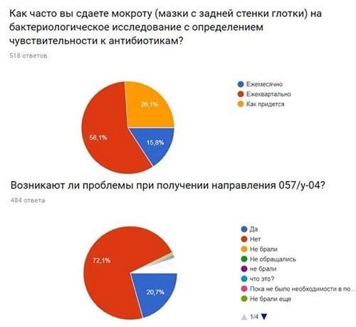 В России 98% семей, где есть пациенты с муковисцидозом, покупают за свой счёт лекарства, спецпитание, тренажёры и другие средства реабилитации. Порядка 46% семей тратят на это от 5 до 15 тысяч рублей в квартал, 25% – от 15 до 30 тысяч, 15% – более 30 тысяч рублей. При этом, инновационные фармакогенетические препараты в России не доступны совсем. Такие данные были получены при опросе, приуроченном к Европейской неделе муковисцидоза – самого частого из «редких» заболеваний, передаёт medportal.ru.
