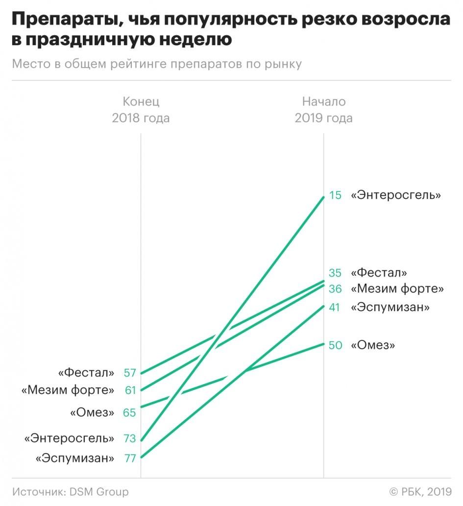 В праздничную неделю 2019 года с 31 декабря по 6 января россияне стали чаще покупать в аптеках препараты против отравления и для улучшения работы пищеварения, передаёт РБК. Срединих«Энтеросгель», «Фестал», «Мезим Форте», «Эспумизан» и «Омез». За последнюю неделю 2018 года продажи «Энтеросгеля» составили 63 млн руб., в первую неделю 2019 года— 86,5 млн руб., подсчитали в аналитической компании DSM Group.