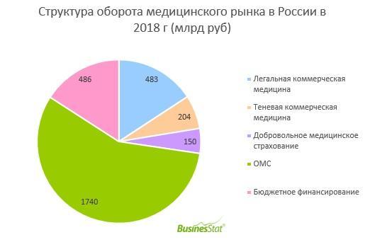 В денежном выражении объём рынка медицинских услуг в 2018 году достиг 3,06 триллиона рублей, а в натуральном выражении составил 2,2 миллиарда приёмов. Наибольший рост произошёл в сегменте ОМС – на 17% в деньгах в сравнении с 2017 годом. Такие данные предоставила компания BusinesStat.
