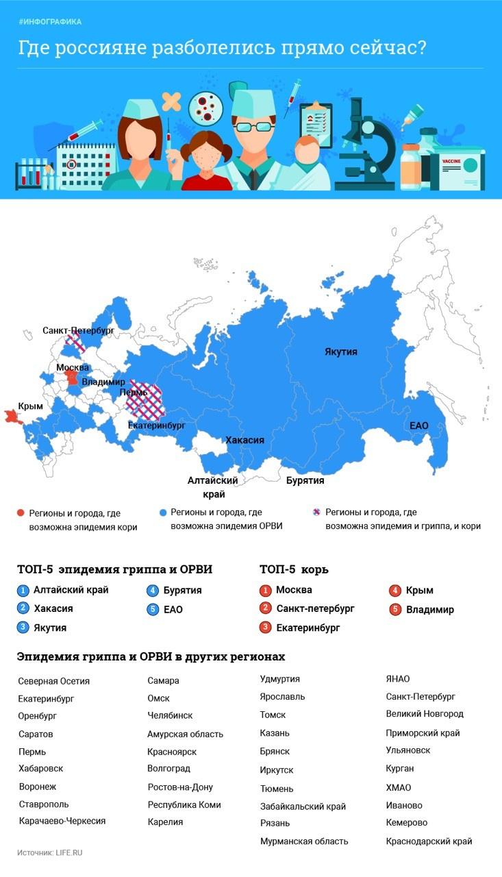 В России увеличивается число заболевших ОРВИ, гриппом и корью. В каких регионах превышен эпидпорог, выяснил L!FE. Порог эпидемии гриппа и ОРВИ превышен в 43 регионах страны. В семи регионах обнаружены случаи заражения корью.