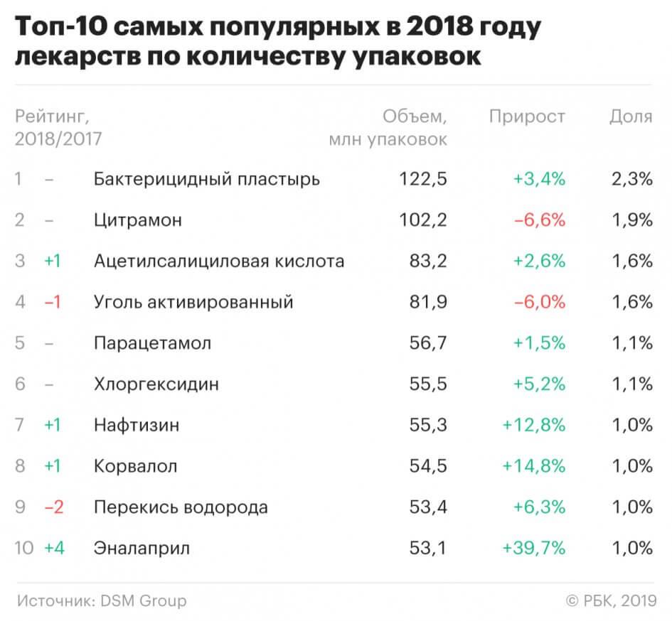 Аналитики назвали самые популярные в России товары, которые покупают в аптеках. Лидером продаж с объёмом 7,5 млрд рублей стал препарат «Нурофен», а по количеству проданных упаковок списки возглавили обезболивающее «Цитрамон» и бактерицидный пластырь, передаёт РБК. Уже который год россияне большую часть денег в аптеках оставляют, покупая обезболивающие, отметили аналитики DSM Group.