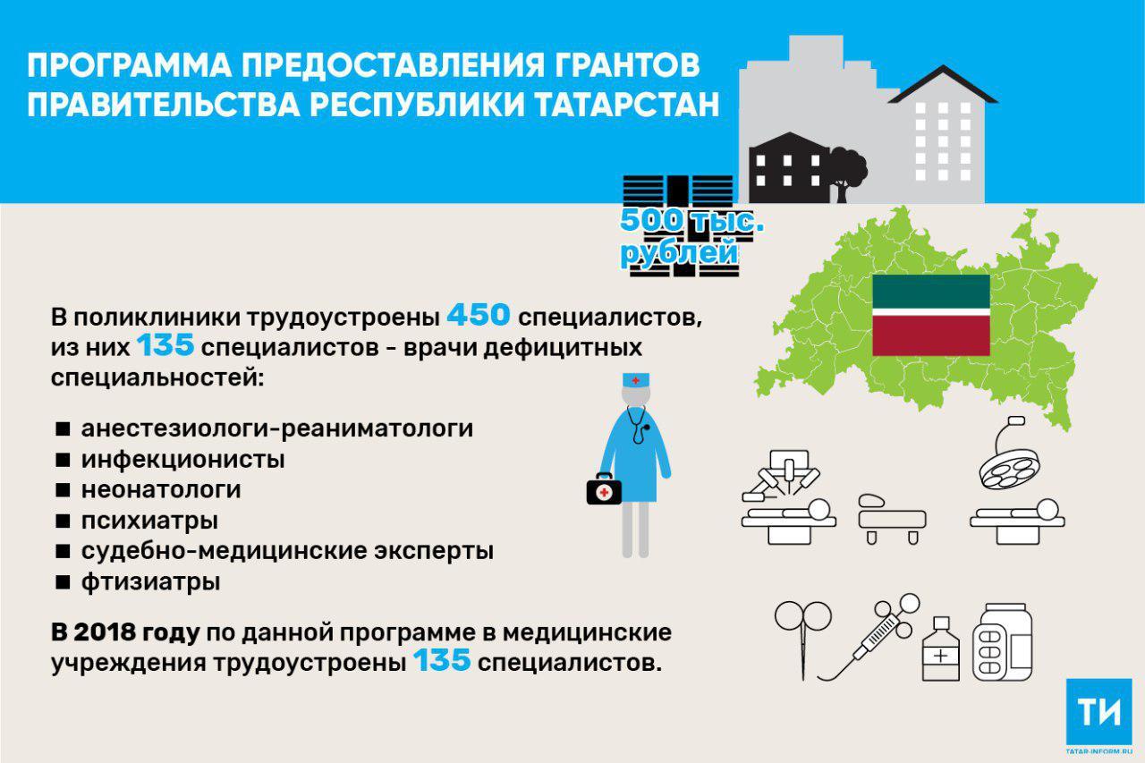 В 2018 году 135 врачей, которые приехали работать в Татарстане, получили гранты от Правительства на улучшение жилищных условий в размере 500 тысяч рублей и были трудоустроены в медучреждения, передаёт «Татар-информ». Всего с 2014 года гранты от Правительства РТ были предоставлены 818 врачам. При этом 524 специалиста привлечены из других регионов России.