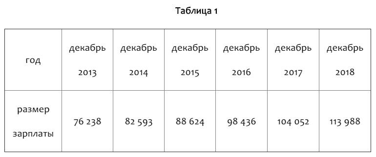 Аналитики отдела организации здравоохранения НИИОЗММ ДЗМ сравнили размер средней заработной платы в целом по Москве (независимо от организации/учреждения) и средней заработной платы врачей и медработников с высшим образованием в динамике с 2013 г. до начала 2019 г. Согласно данным Федеральной службы государственной статистики, в целом по Москве средняя заработная плата выросла за этот период в 1,5 раза: на 37,75 тыс. руб. в месяц (табл. 1).