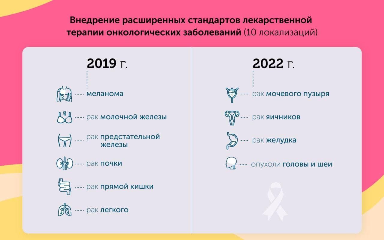В Москве на закупку лекарств для онкобольных тратят 33 млрд рублей в год